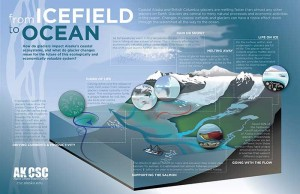 Glacier Change from Icefield to Ocean Affects the Future